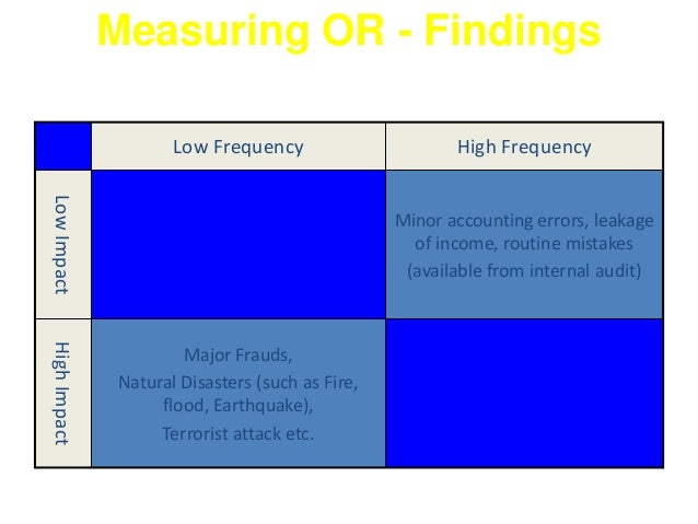 Measuring OR - Findings  Major Frauds,  Natural Disasters (such as Fire,  flood, Earthquake),  Terrorist attack etc.  High...