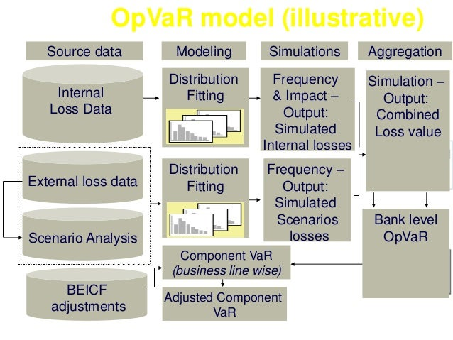 OpVaR model (illustrative)  Source data Modeling Simulations Aggregation  Internal  Loss Data  External loss data  Scenari...