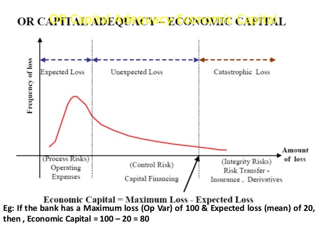 OR Capital Adequacy-Economic Capital  Eg: If the bank has a Maximum loss (Op Var) of 100 & Expected loss (mean) of 20,  th...