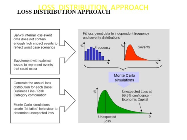 LOSS DISTRIBUTION APPROACH