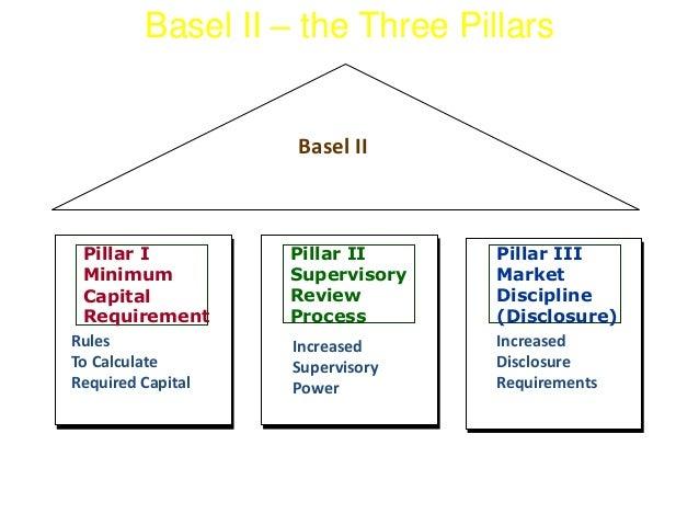 Basel II – the Three Pillars  Basel II  PILLAR 1 PILLAR 2 PILLAR 2  Pillar I  Minimum  Capital  Requirement  Pillar III  M...