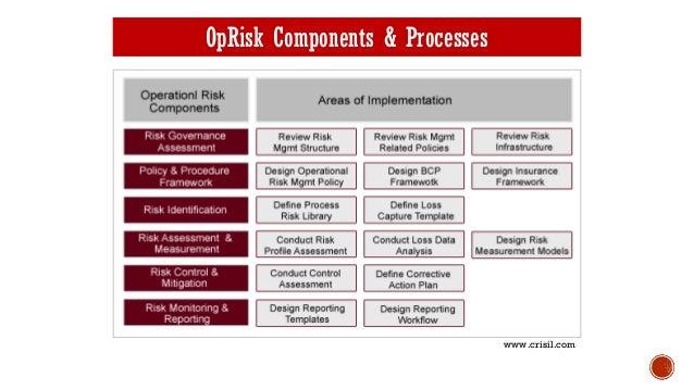 operational risk management strategic planning