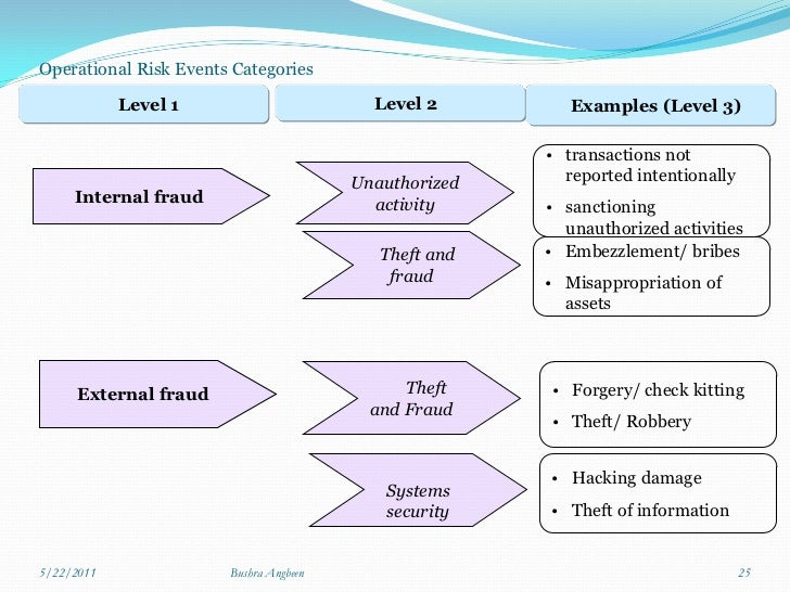 """scenario analysis for basel ii operational risk Interagency guidance on the advanced measurement approaches for operational risk date: june 3, 2011   and scenario analysis given some of the  (pillar 2) related to the implementation of the basel ii advanced capital framework"""" 2 occ 2011-21  attachment."""