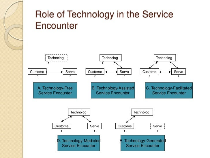 Essay on role of technology in service sector