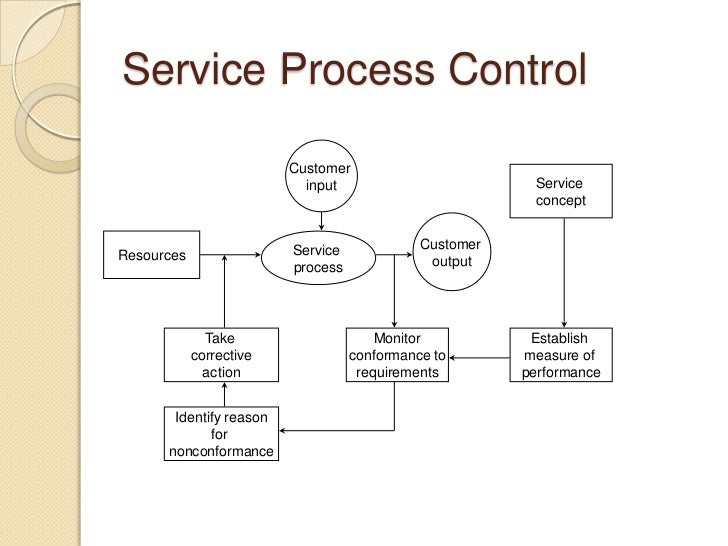 recruitment process in service sector Service companies use recruitment methods more vigorously in comparison to  manufacturing  organizations operating within manufacturing and service  sector  the main purpose of recruitment process is to strike the.