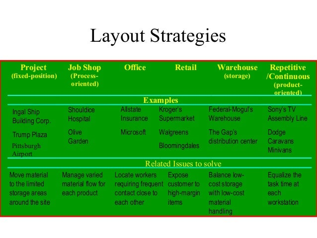 operation management and layout Operations management and strategy  the resource view focuses on the assets used in the operation while the  network structure describes the layout of the.