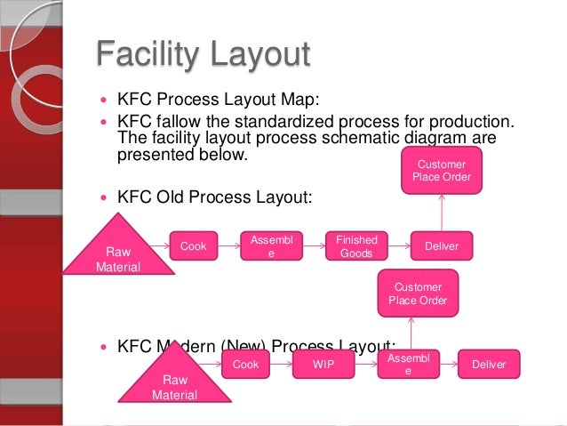 kfc process flowchart A flow process chart is a pictorial representation of a process within the food industry, it generally represents all the steps that raw materials go through to become a finished product steps in a flow process chart can include receival of raw materials, store of ingredients, preparation, cooking, cooling, packing, labelling, bulk storage .