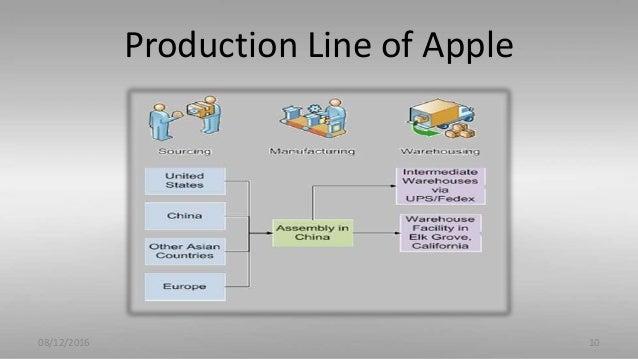 Operation Process Of Apple