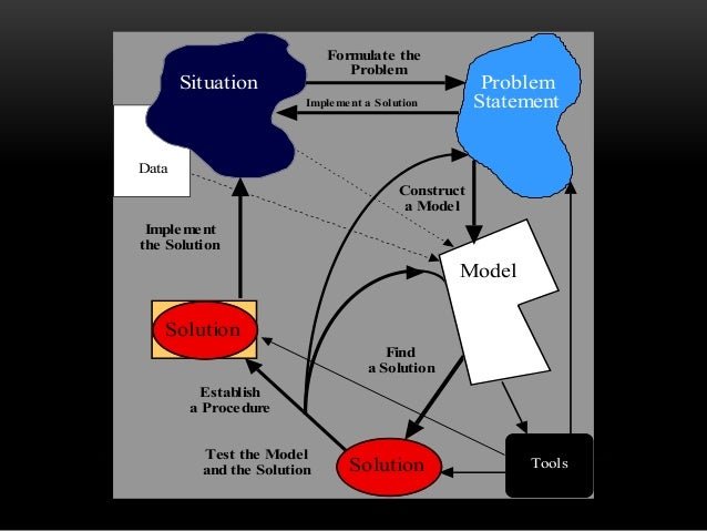 Data Solution Find a Solution Tools Situation Formulate the Problem Problem Statement Test the Model and the Solution Solu...