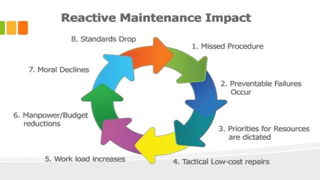 maintenance methodology systems in manufacturing Hexagon manufacturing intelligence exists to help customers rapidly transform their manufacturing business by enabling them to work at the speed they need to, while.