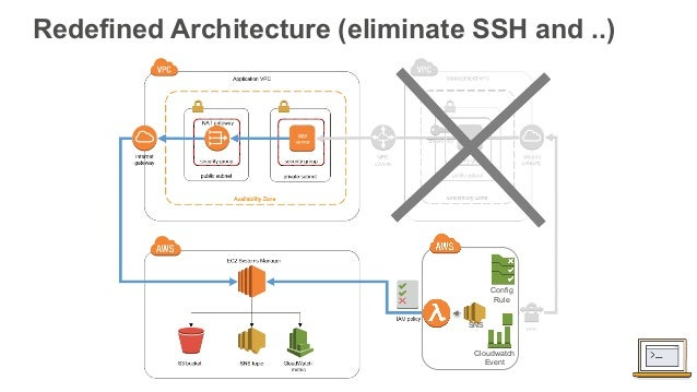Operations and Security at Cloud Scale with Amazon EC2