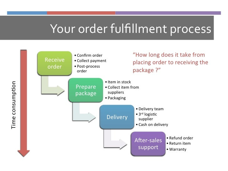 Operations In An E Commerce Company How Your Operations