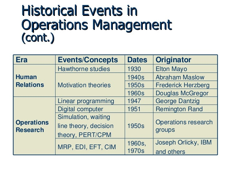 MBA Operations Management Assignment - SlideShare