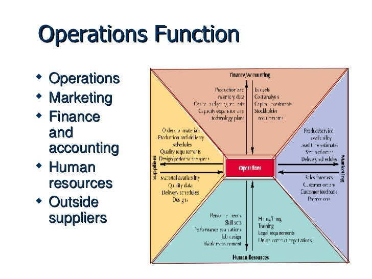 role of operations management It is obvious that a lot is being demanded of the production and operations  management function the responsibility of that function is to see.