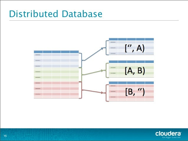 Distributed Database 15