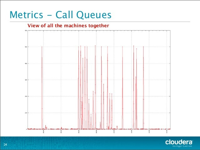 Metrics - Call Queues 24 View of all the machines together