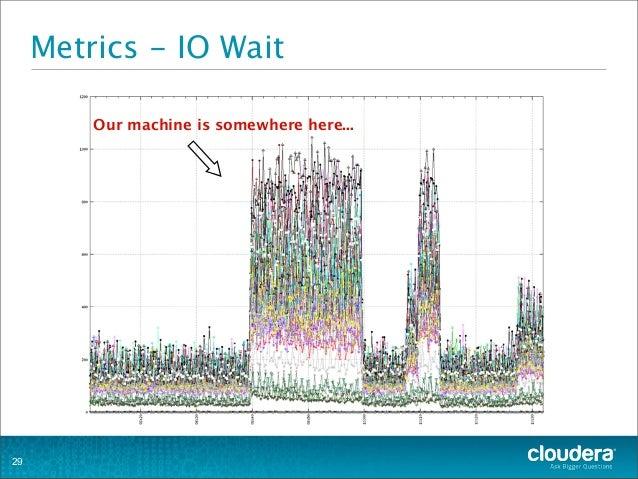 Metrics - IO Wait 29 Our machine is somewhere here...