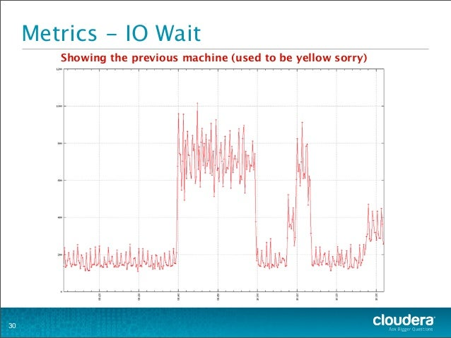 Metrics - IO Wait 30 Showing the previous machine (used to be yellow sorry)