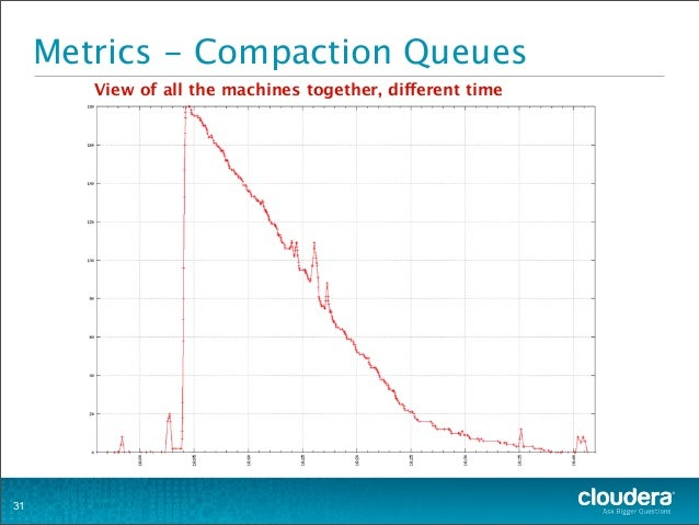 Metrics - Compaction Queues 31 View of all the machines together, different time