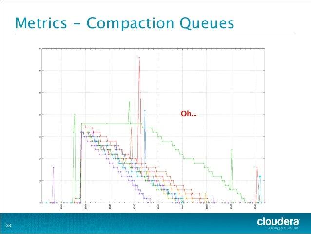 Metrics - Compaction Queues 33 Oh...