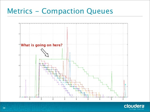 Metrics - Compaction Queues 34 What is going on here?
