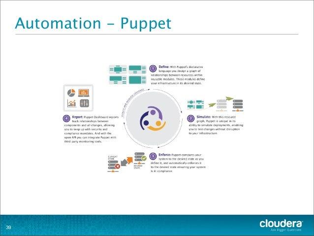 Automation - Puppet 39