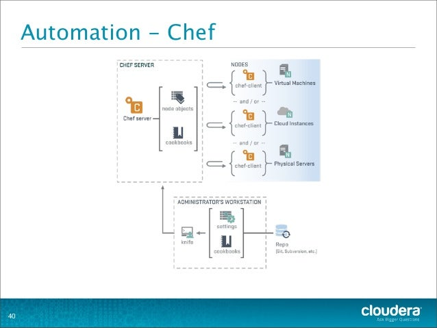 Automation - Chef 40