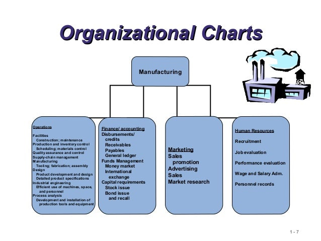 operations and productivity Operations management is a niche of management focused on managing the procedures and developing of production and revamping service operations in the production of.