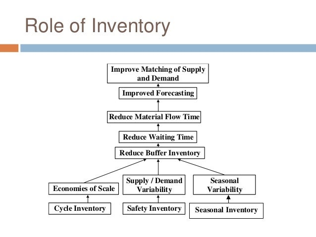 Operations for jit interview preparation no text of seasonal inventory 21 ccuart Choice Image