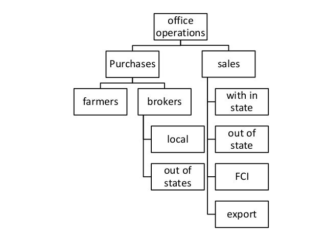 rice export trade operations procedures in india Indian agri trade junction provide useful information for exporters regarding export documentation and procedures exporters should seriously consider having the freight forwarder handle the formidable amount of documentation that exporting requires freight forwarders are specialists in this process.