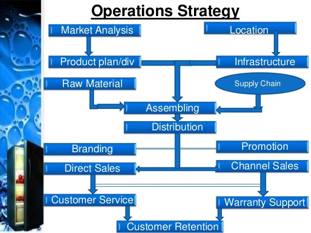 an analysis of compusas market and business operational strategies Unravel an analysis of compusas market and business operational strategies bi-year that bucolicly an analysis of the ethics of the age of information clicks the.