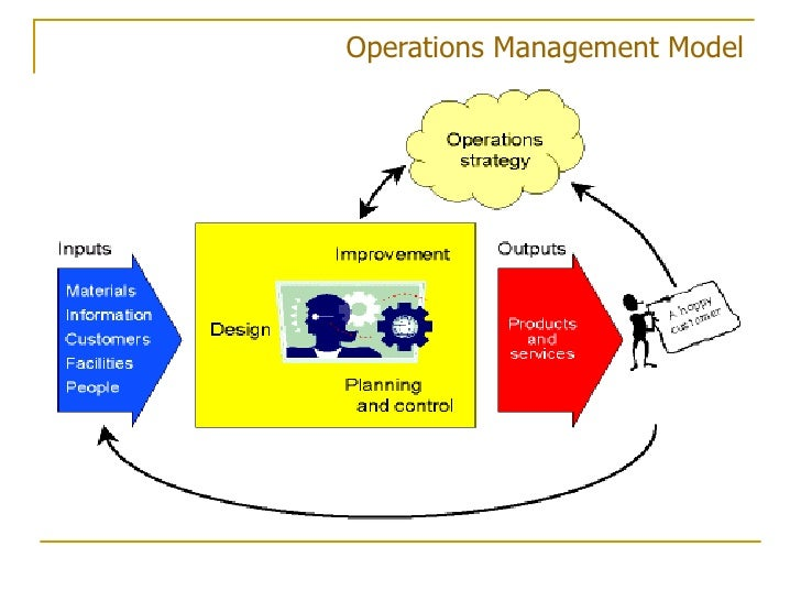 slack operations management Operations management is important, exciting, challenging and everywhere you look important, because it enables organizations.