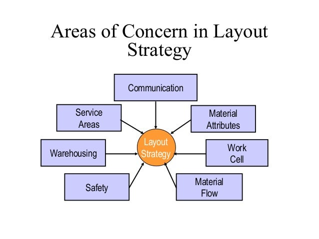 layout strategy A design strategy should, like any other strategy, have an artifact-based representation if you don't write it down, there's little chance that anyone will remember it or act on it and because a strategy is about a future state, i find it most useful to include means with ends: to include the roadmap to achieve the strategic results, with.