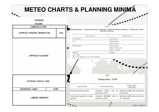 METEO CHARTS & PLANNING MINIMA  Fnobre / 27May2012