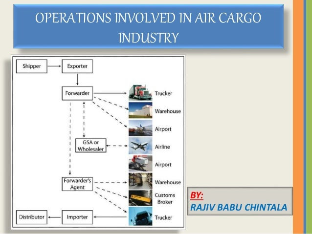 OPERATIONS INVOLVED IN AIR CARGO INDUSTRY BY: RAJIV BABU CHINTALA