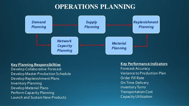 Demand Planning Supply Planning Material Planning OPERATIONS PLANNING Replenishment Planning Network Capacity Planning Key...