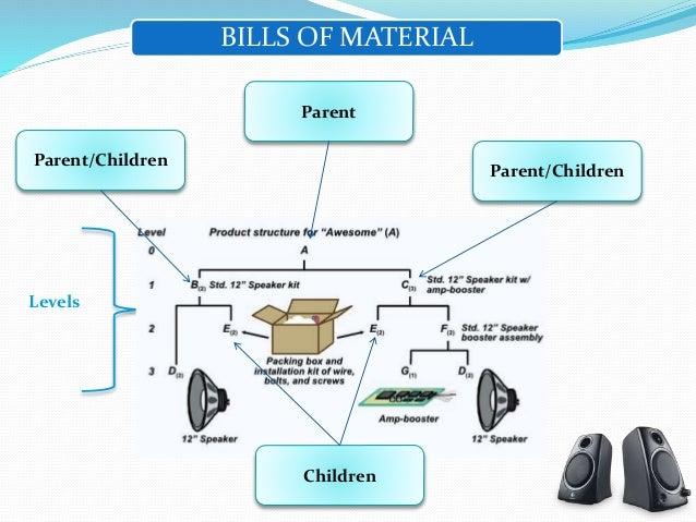 BILLS OF MATERIAL ...