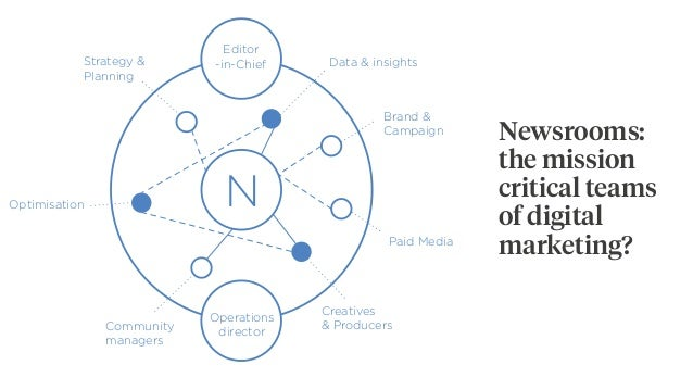 Newsrooms: the mission critical teams of digital marketing? N Brand & Campaign Paid Media Creatives & ProducersCommunity m...