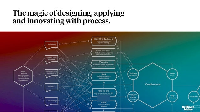 The magic of designing, applying and innovating with process.