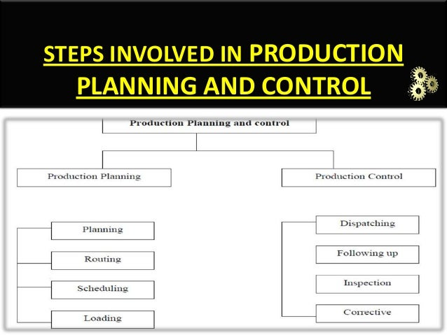 production planning and control Project report # 1 introduction to project planning and control: as we know that production requires the organised utilisation of natural resources, men, money.