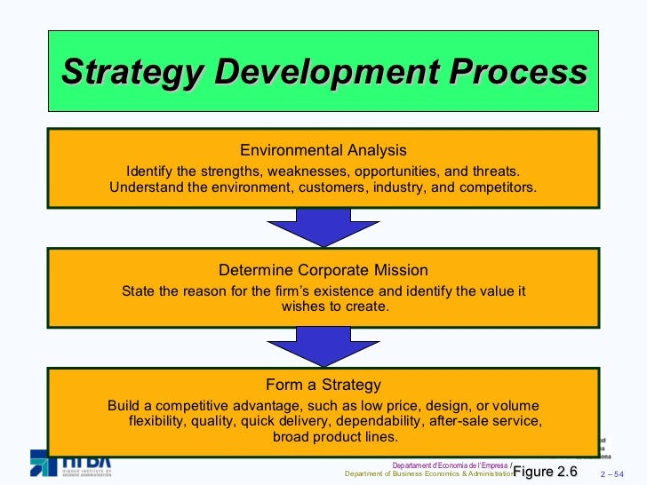 development of it strategy To promote child health and development through a comprehensive five types of specific strategies can help guide strategic planning for public and.