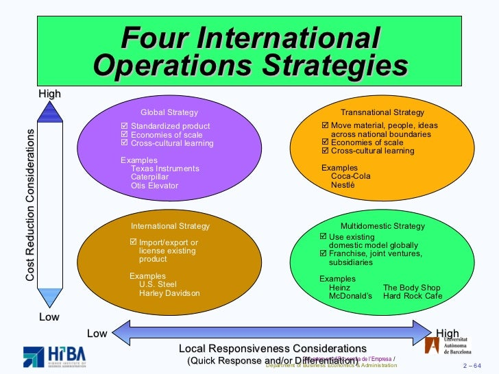 strategy international operations