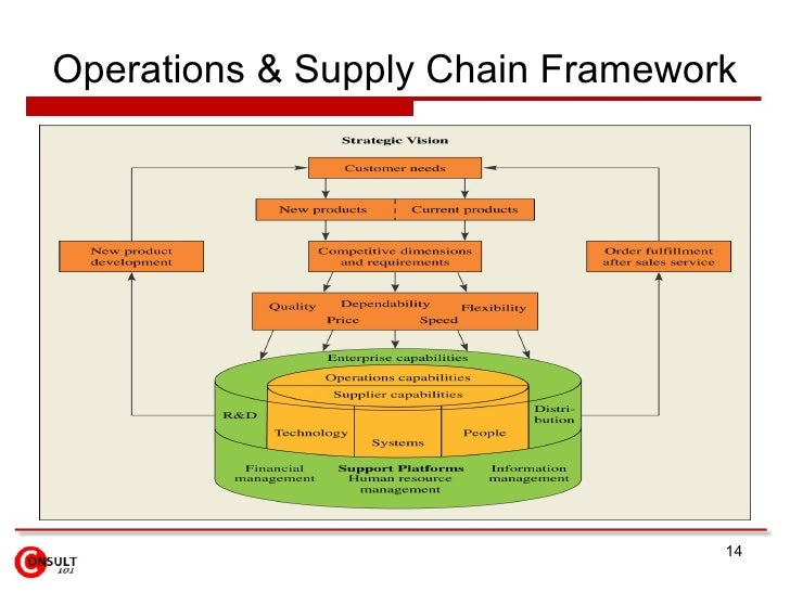 literature review supply chain management