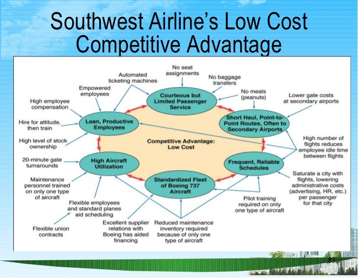 southwest airlines competitive advantages Our people are our single greatest strength and most enduring longterm competitive advantage gary kelly, ceo southwest airlines our purpose.