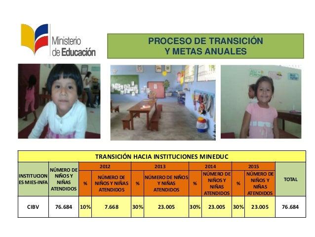 PROCESO DE TRANSICIÓNY METAS ANUALESTRANSICIÓN HACIA INSTITUCIONES MINEDUCINSTITUCIONES MIES-INFANÚMERO DENIÑOS YNIÑASATEN...