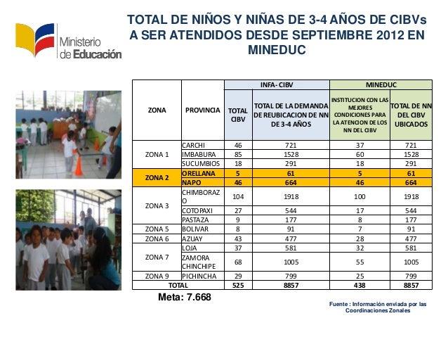 ZONA PROVINCIAINFA- CIBV MINEDUCTOTALCIBVTOTAL DE LA DEMANDADE REUBICACION DE NNDE 3-4 AÑOSINSTITUCION CON LASMEJORESCONDI...