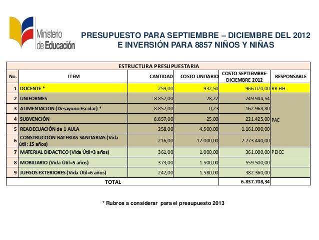 PRESUPUESTO PARA SEPTIEMBRE – DICIEMBRE DEL 2012E INVERSIÓN PARA 8857 NIÑOS Y NIÑAS* Rubros a considerar para el presupues...
