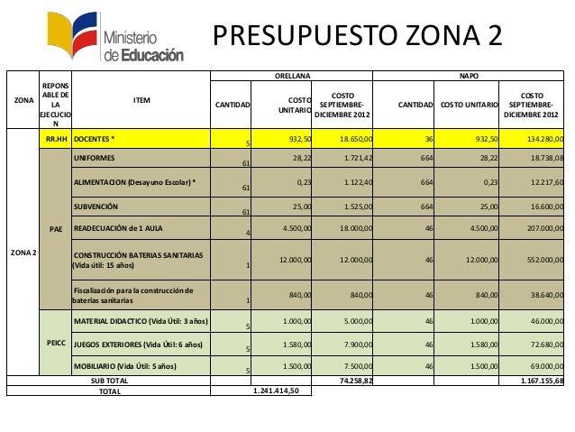 ZONAREPONSABLE DELAEJECUCIONITEMORELLANA NAPOCANTIDADCOSTOUNITARIOCOSTOSEPTIEMBRE-DICIEMBRE 2012CANTIDAD COSTO UNITARIOCOS...