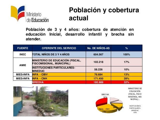 Población de 3 y 4 años: cobertura de atención eneducación Inicial, desarrollo infantil y brecha sinatender.Población y co...