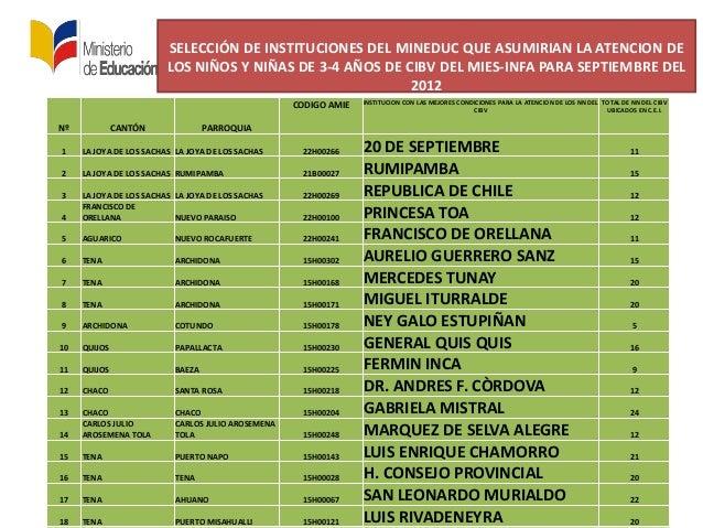 SELECCIÓN DE INSTITUCIONES DEL MINEDUC QUE ASUMIRIAN LA ATENCION DELOS NIÑOS Y NIÑAS DE 3-4 AÑOS DE CIBV DEL MIES-INFA PAR...